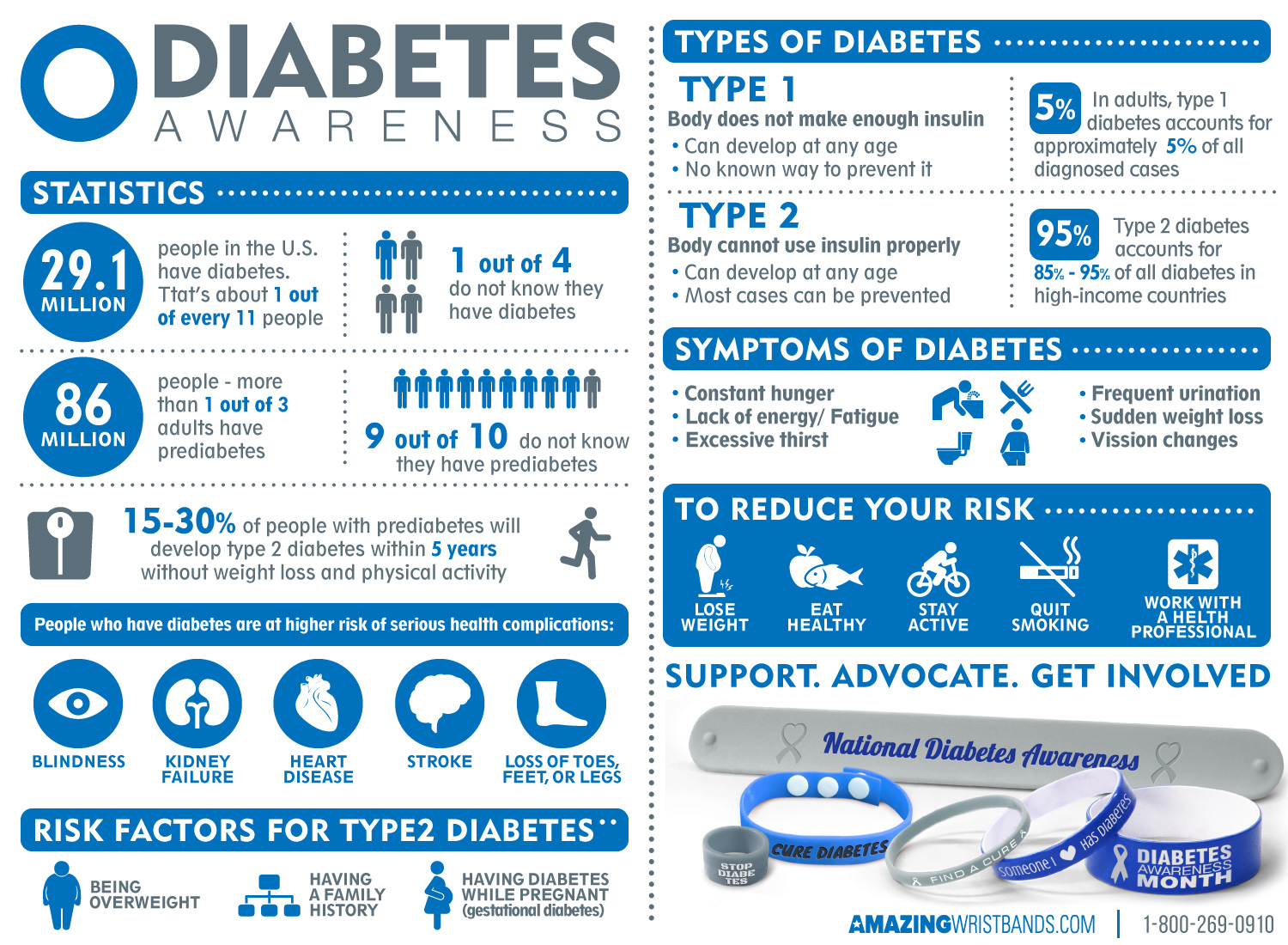 November Is American Diabetes Month picture