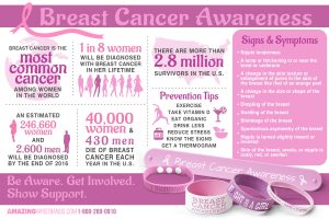 Infographics On Breast Cancer Awareness