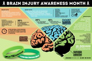 Know More About Brain Injury Facts