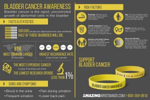 Infographics On Bladder Cancer Awareness