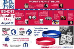 Infographics On Women's Equality Day