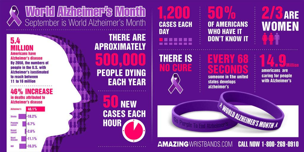 alzheimers disease the importance of public awareness The new jersey alzheimer's disease study  for patients with the disease the importance of  public awareness about alzheimer's disease throughout.