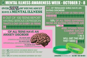 Know More About Mental Illness