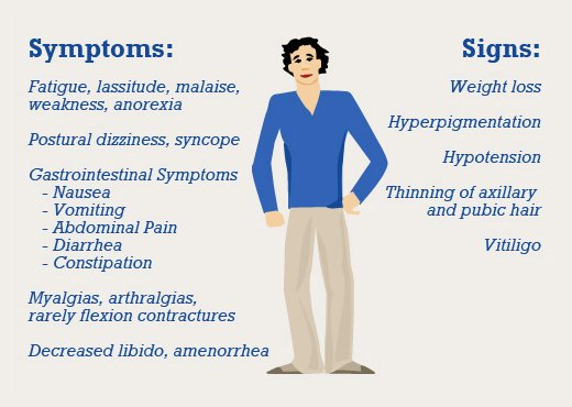 Symptoms & Signs Of Addison's Disease